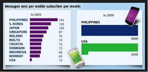Messages sent per mobile subscriber per month